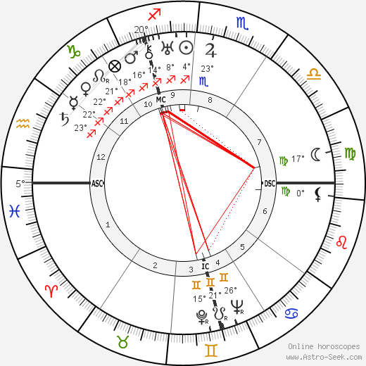 Bruno Hauptmann birth chart, biography, wikipedia 2019, 2020