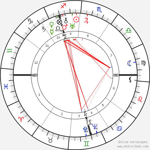 Bruno Hauptmann birth chart, Bruno Hauptmann astro natal horoscope, astrology