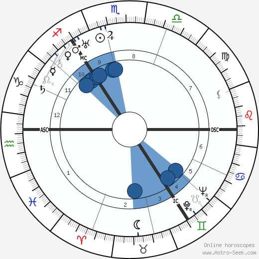 Dugald Baird wikipedia, horoscope, astrology, instagram
