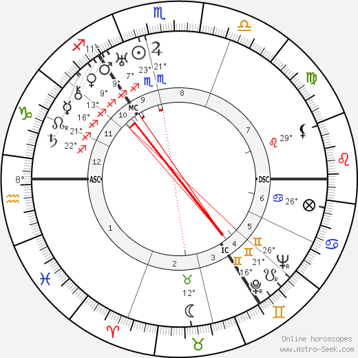 Dugald Baird birth chart, biography, wikipedia 2018, 2019