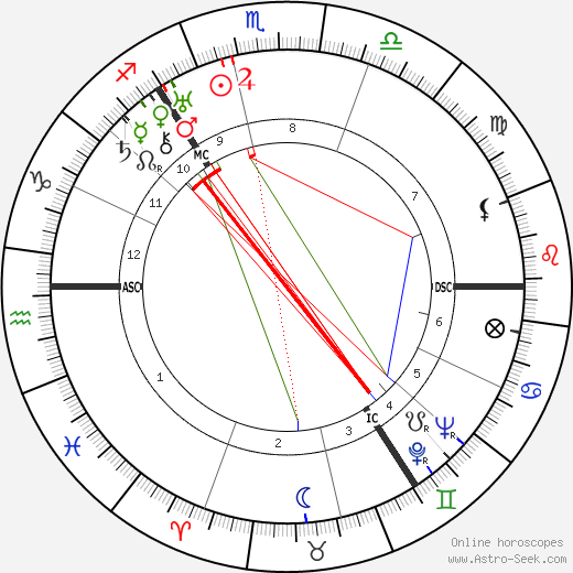 Dugald Baird astro natal birth chart, Dugald Baird horoscope, astrology