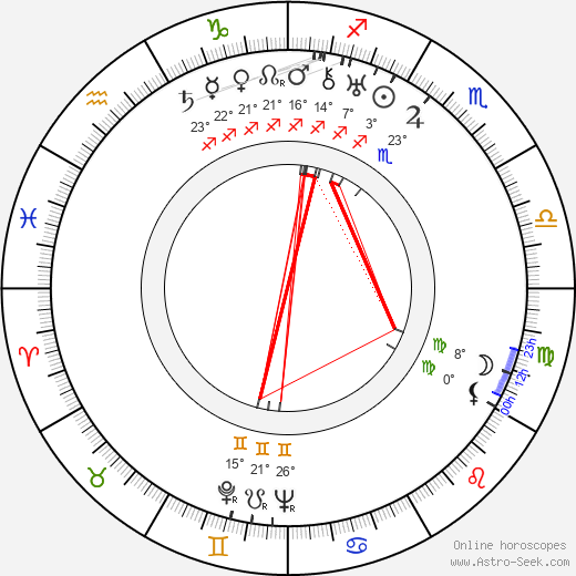 Ethan Laidlaw birth chart, biography, wikipedia 2019, 2020