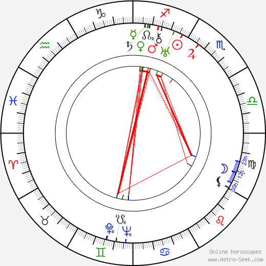 Ethan Laidlaw tema natale, oroscopo, Ethan Laidlaw oroscopi gratuiti, astrologia