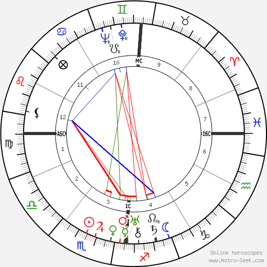 Fernand Fabre astro natal birth chart, Fernand Fabre horoscope, astrology