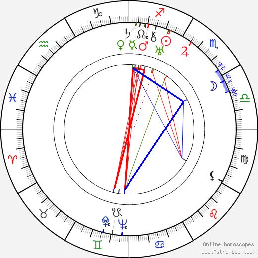 Женевьева Тобин Genevieve Tobin день рождения гороскоп, Genevieve Tobin Натальная карта онлайн
