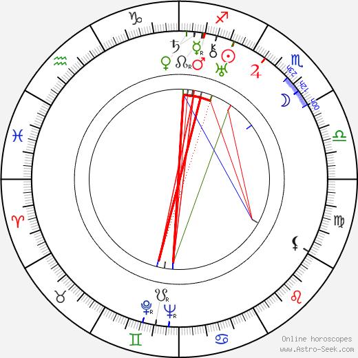Ганс Краса Hans Krása день рождения гороскоп, Hans Krása Натальная карта онлайн