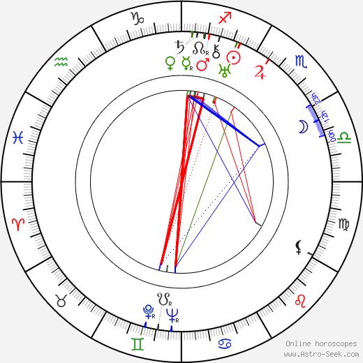 István György birth chart, István György astro natal horoscope, astrology