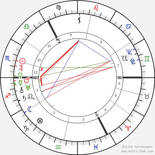 James Hynes tema natale, oroscopo, James Hynes oroscopi gratuiti, astrologia