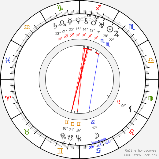 Jobyna Ralston birth chart, biography, wikipedia 2019, 2020