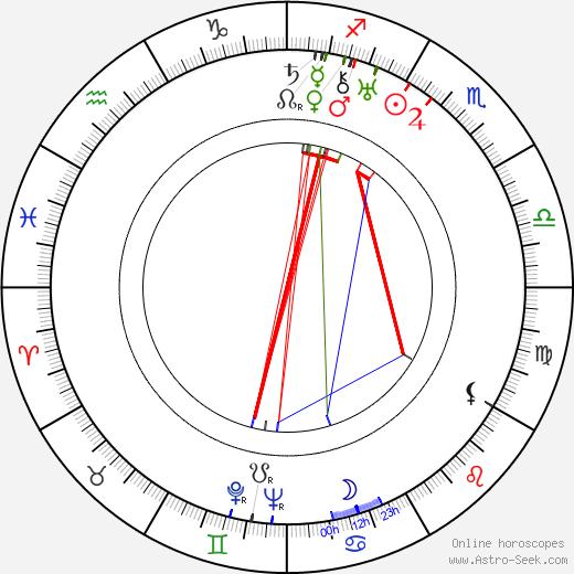 Джобина Ролстон Jobyna Ralston день рождения гороскоп, Jobyna Ralston Натальная карта онлайн