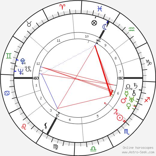 Marcelle Auclair tema natale, oroscopo, Marcelle Auclair oroscopi gratuiti, astrologia