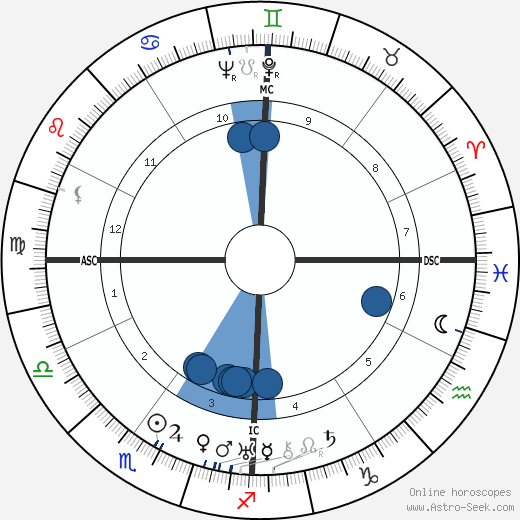 Pat O'Brien wikipedia, horoscope, astrology, instagram