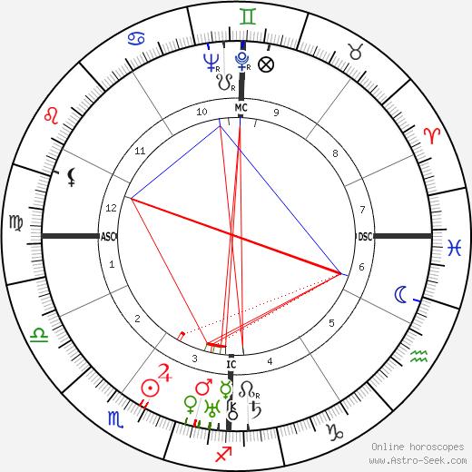 Pat O'Brien tema natale, oroscopo, Pat O'Brien oroscopi gratuiti, astrologia