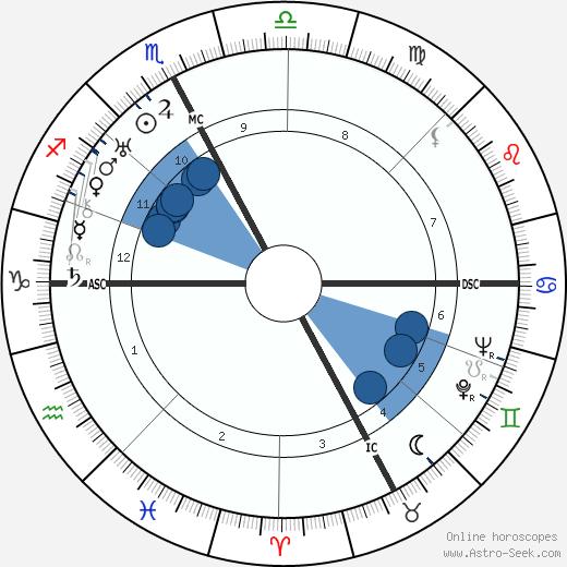 Roger Vitrac wikipedia, horoscope, astrology, instagram
