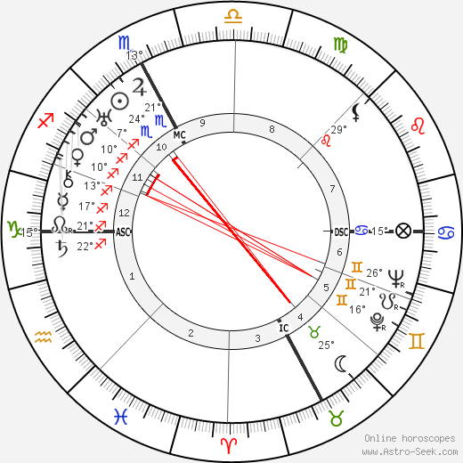 Roger Vitrac birth chart, biography, wikipedia 2020, 2021
