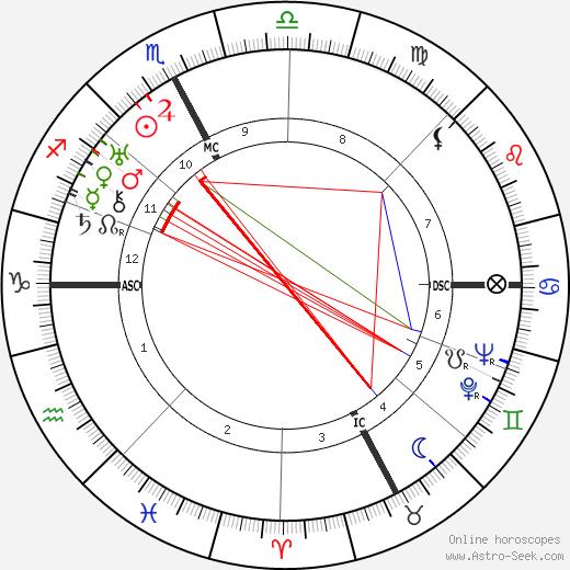 Roger Vitrac astro natal birth chart, Roger Vitrac horoscope, astrology