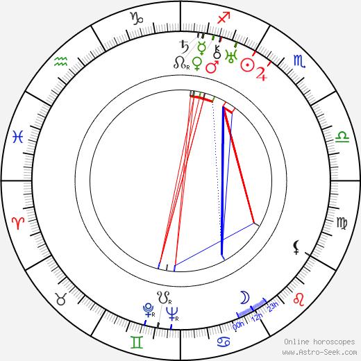 Файт Харлан Veit Harlan день рождения гороскоп, Veit Harlan Натальная карта онлайн