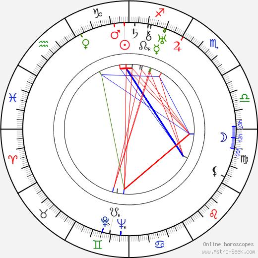 Adam Mikolajewski birth chart, Adam Mikolajewski astro natal horoscope, astrology