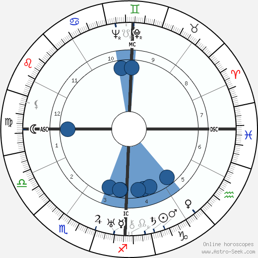 Aldo Capitini wikipedia, horoscope, astrology, instagram