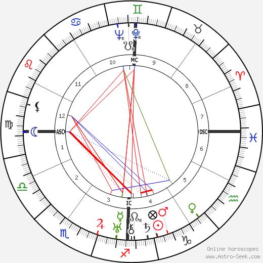 Aldo Capitini tema natale, oroscopo, Aldo Capitini oroscopi gratuiti, astrologia