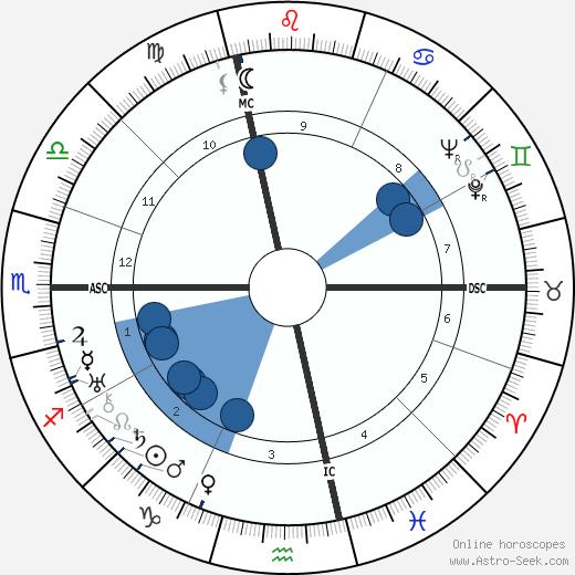 Cesare Meano wikipedia, horoscope, astrology, instagram