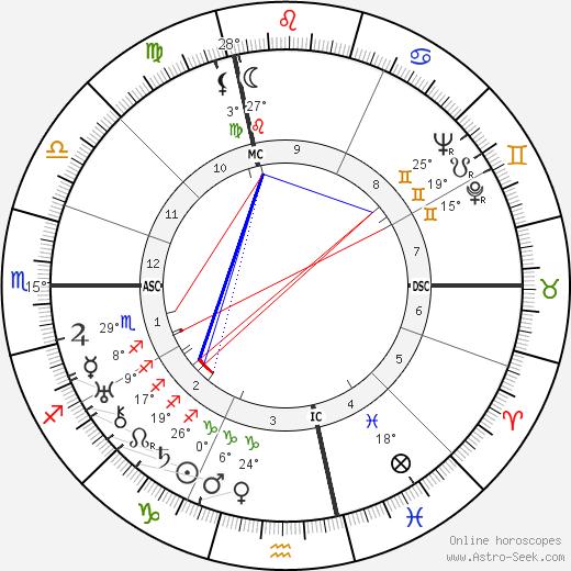 Cesare Meano birth chart, biography, wikipedia 2020, 2021