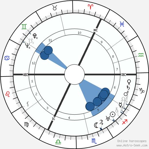Charles Patrick Graves wikipedia, horoscope, astrology, instagram