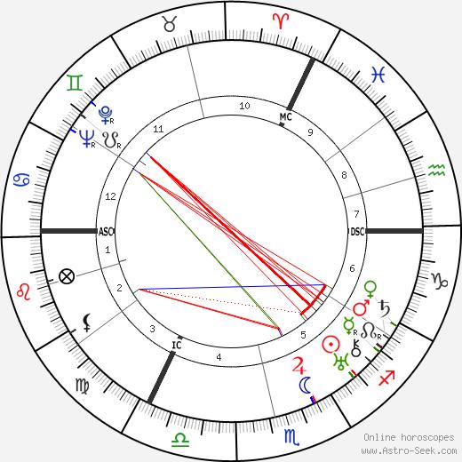 Charles Patrick Graves день рождения гороскоп, Charles Patrick Graves Натальная карта онлайн