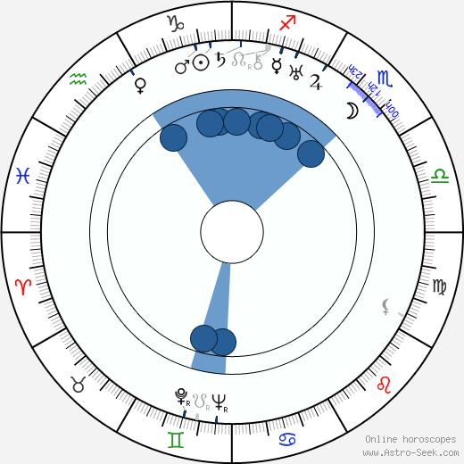 Edgar Neville wikipedia, horoscope, astrology, instagram