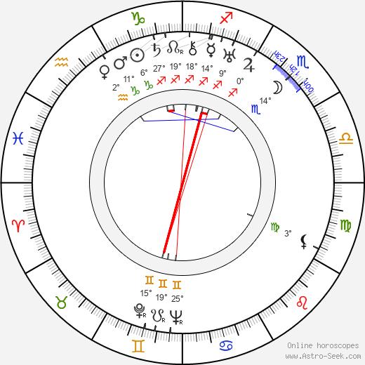 Edgar Neville birth chart, biography, wikipedia 2020, 2021