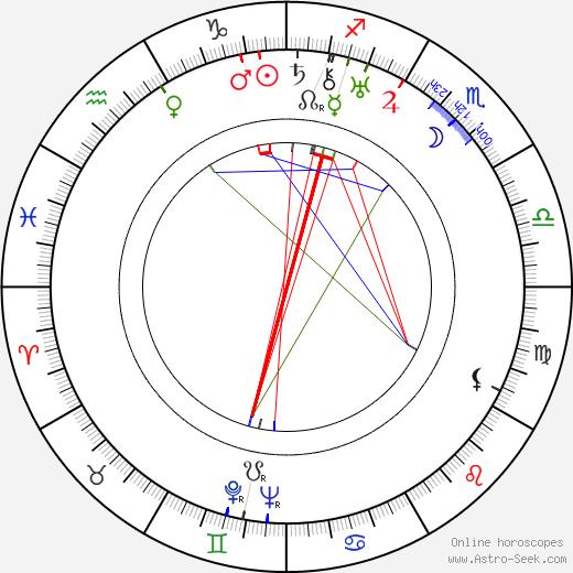 Edgar Neville birth chart, Edgar Neville astro natal horoscope, astrology