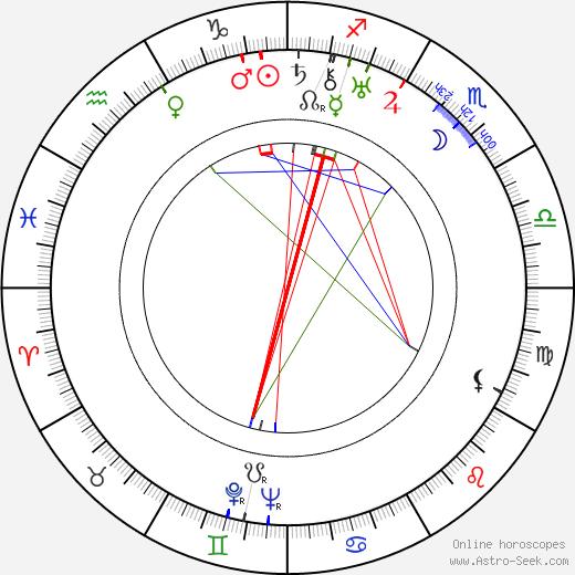 Eugeniusz Bodo birth chart, Eugeniusz Bodo astro natal horoscope, astrology