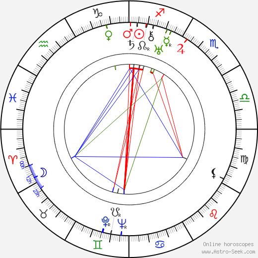 Флойд Кросби Floyd Crosby день рождения гороскоп, Floyd Crosby Натальная карта онлайн
