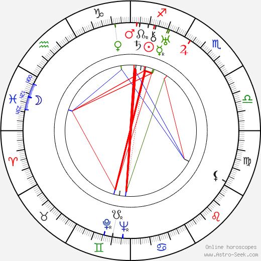 Франк Висбар Frank Wisbar день рождения гороскоп, Frank Wisbar Натальная карта онлайн