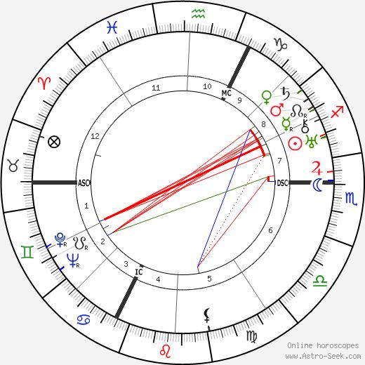 Fritz Werle astro natal birth chart, Fritz Werle horoscope, astrology