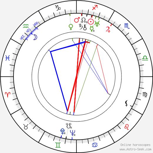 Guillermo Battaglia birth chart, Guillermo Battaglia astro natal horoscope, astrology