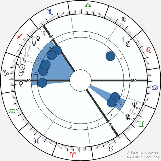 Gustaf Gründgens wikipedia, horoscope, astrology, instagram