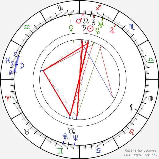 Howard Freeman день рождения гороскоп, Howard Freeman Натальная карта онлайн