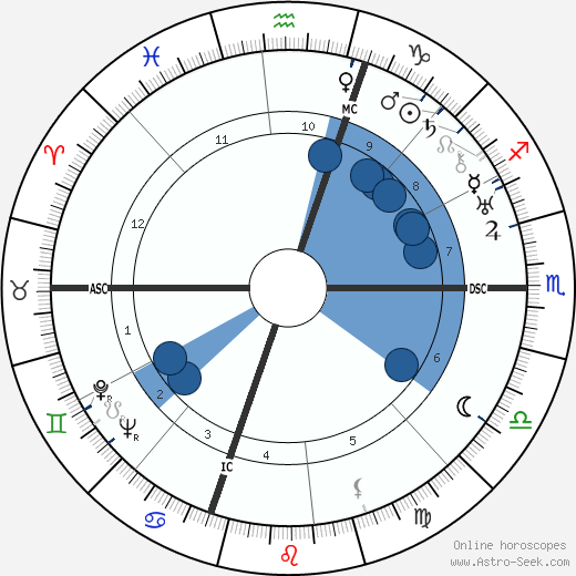 Humphrey Bogart wikipedia, horoscope, astrology, instagram