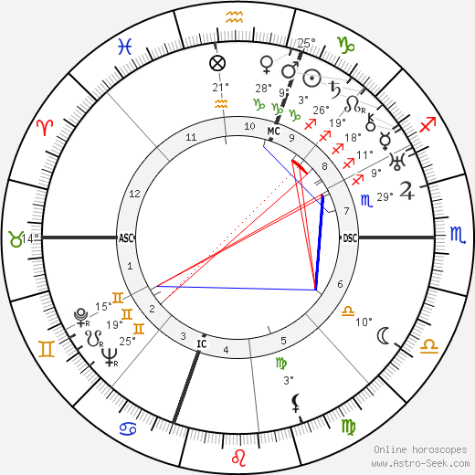 Humphrey Bogart birth chart, biography, wikipedia 2019, 2020
