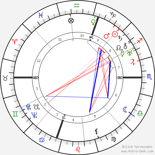 Humphrey Bogart astro natal birth chart, Humphrey Bogart horoscope, astrology