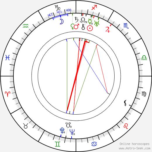 Jaroslava Skorkovská tema natale, oroscopo, Jaroslava Skorkovská oroscopi gratuiti, astrologia