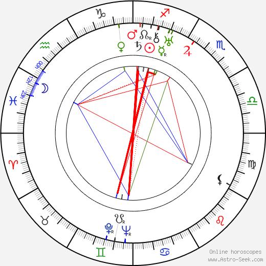 John Qualen день рождения гороскоп, John Qualen Натальная карта онлайн