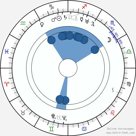 Leopoldo Torres Ríos wikipedia, horoscope, astrology, instagram