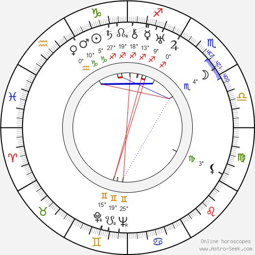 Leopoldo Torres Ríos birth chart, biography, wikipedia 2018, 2019