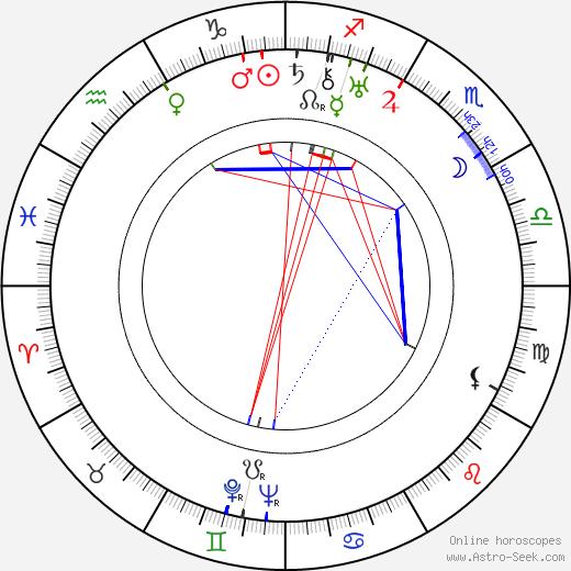 Leopoldo Torres Ríos astro natal birth chart, Leopoldo Torres Ríos horoscope, astrology