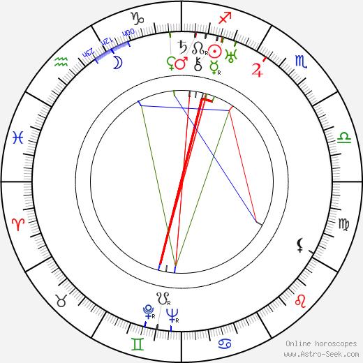 Николай Петрович Баталов Nikolai Batalov день рождения гороскоп, Nikolai Batalov Натальная карта онлайн