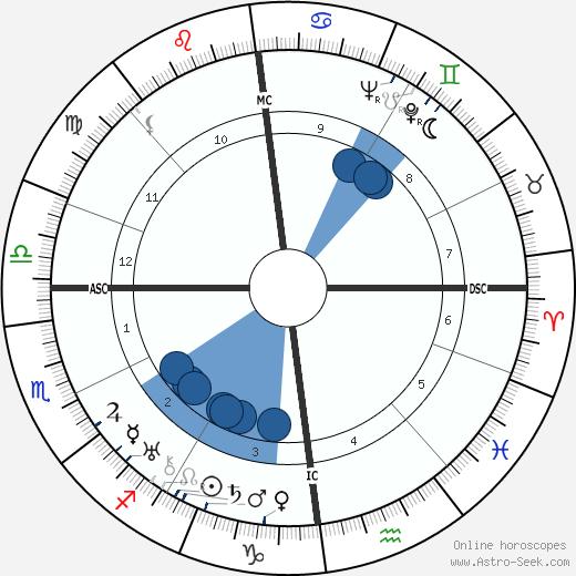 Noel Coward wikipedia, horoscope, astrology, instagram