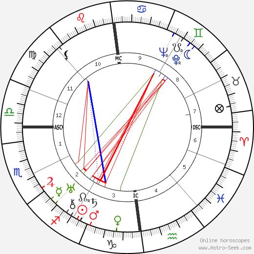 Noel Coward astro natal birth chart, Noel Coward horoscope, astrology