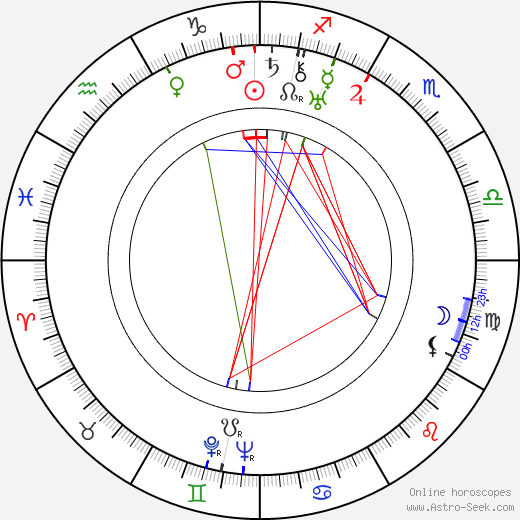 Richard Schweizer день рождения гороскоп, Richard Schweizer Натальная карта онлайн